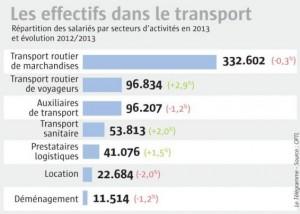 transports-les-routiers-haussent-le-ton_2191575_566x405
